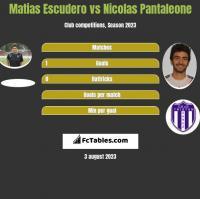 Matias Escudero vs Nicolas Pantaleone h2h player stats