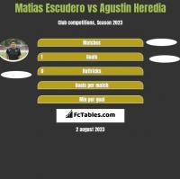 Matias Escudero vs Agustin Heredia h2h player stats