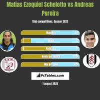 Matias Ezequiel Schelotto vs Andreas Pereira h2h player stats