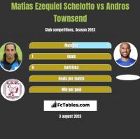Matias Ezequiel Schelotto vs Andros Townsend h2h player stats