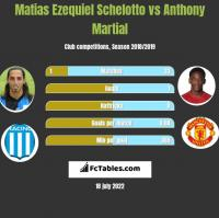 Matias Ezequiel Schelotto vs Anthony Martial h2h player stats