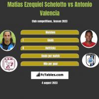 Matias Ezequiel Schelotto vs Antonio Valencia h2h player stats