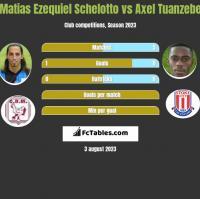 Matias Ezequiel Schelotto vs Axel Tuanzebe h2h player stats