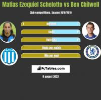 Matias Ezequiel Schelotto vs Ben Chilwell h2h player stats