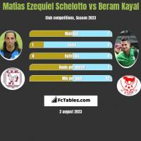 Matias Ezequiel Schelotto vs Beram Kayal h2h player stats