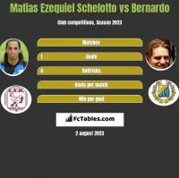 Matias Ezequiel Schelotto vs Bernardo h2h player stats