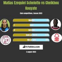 Matias Ezequiel Schelotto vs Cheikhou Kouyate h2h player stats