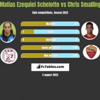 Matias Ezequiel Schelotto vs Chris Smalling h2h player stats