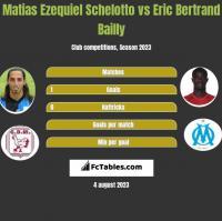Matias Ezequiel Schelotto vs Eric Bertrand Bailly h2h player stats