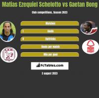 Matias Ezequiel Schelotto vs Gaetan Bong h2h player stats