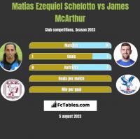 Matias Ezequiel Schelotto vs James McArthur h2h player stats