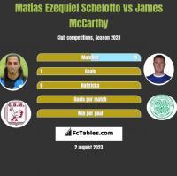 Matias Ezequiel Schelotto vs James McCarthy h2h player stats