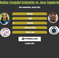 Matias Ezequiel Schelotto vs Jose Izquierdo h2h player stats