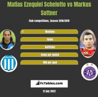 Matias Ezequiel Schelotto vs Markus Suttner h2h player stats