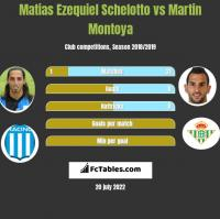 Matias Ezequiel Schelotto vs Martin Montoya h2h player stats