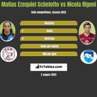 Matias Ezequiel Schelotto vs Nicola Rigoni h2h player stats