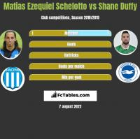 Matias Ezequiel Schelotto vs Shane Duffy h2h player stats