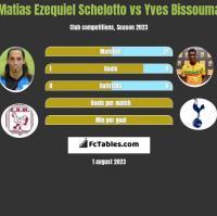 Matias Ezequiel Schelotto vs Yves Bissouma h2h player stats