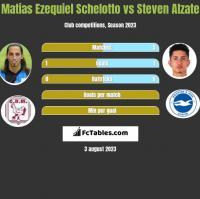 Matias Ezequiel Schelotto vs Steven Alzate h2h player stats