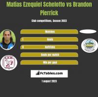 Matias Ezequiel Schelotto vs Brandon Pierrick h2h player stats
