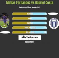 Matias Fernandez vs Gabriel Costa h2h player stats