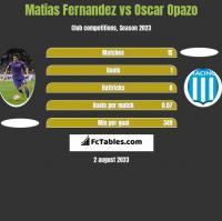 Matias Fernandez vs Oscar Opazo h2h player stats
