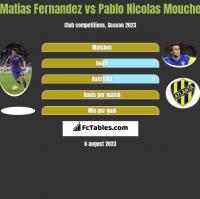 Matias Fernandez vs Pablo Nicolas Mouche h2h player stats