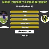 Matias Fernandez vs Ramon Fernandez h2h player stats