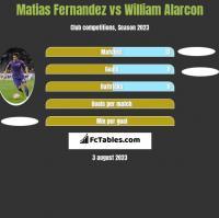 Matias Fernandez vs William Alarcon h2h player stats