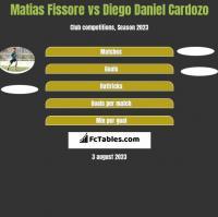Matias Fissore vs Diego Daniel Cardozo h2h player stats