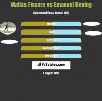 Matias Fissore vs Emanuel Dening h2h player stats