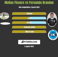 Matias Fissore vs Fernando Brandan h2h player stats