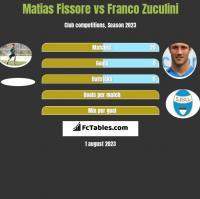 Matias Fissore vs Franco Zuculini h2h player stats