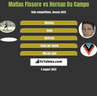 Matias Fissore vs Hernan Da Campo h2h player stats