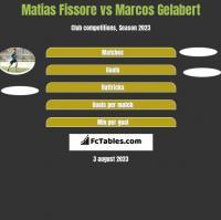 Matias Fissore vs Marcos Gelabert h2h player stats