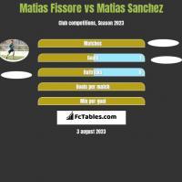 Matias Fissore vs Matias Sanchez h2h player stats