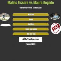 Matias Fissore vs Mauro Bogado h2h player stats