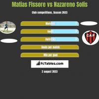 Matias Fissore vs Nazareno Solis h2h player stats