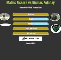 Matias Fissore vs Nicolas Pelaitay h2h player stats