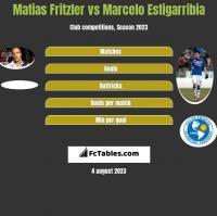 Matias Fritzler vs Marcelo Estigarribia h2h player stats