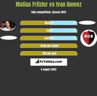 Matias Fritzler vs Ivan Gomez h2h player stats