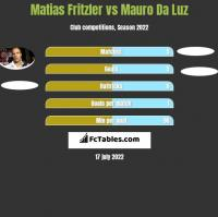 Matias Fritzler vs Mauro Da Luz h2h player stats