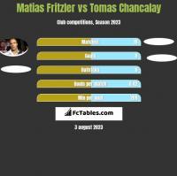 Matias Fritzler vs Tomas Chancalay h2h player stats
