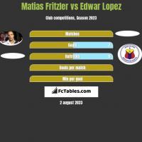 Matias Fritzler vs Edwar Lopez h2h player stats