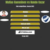 Matias Haenninen vs Nando Cozar h2h player stats