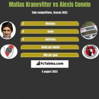 Matias Kranevitter vs Alexis Conelo h2h player stats