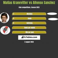 Matias Kranevitter vs Alfonso Sanchez h2h player stats