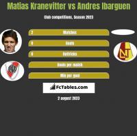 Matias Kranevitter vs Andres Ibarguen h2h player stats