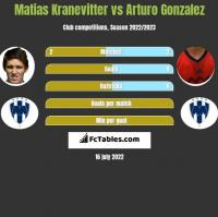 Matias Kranevitter vs Arturo Gonzalez h2h player stats