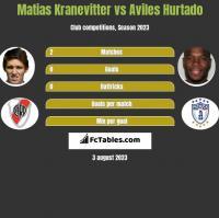 Matias Kranevitter vs Aviles Hurtado h2h player stats